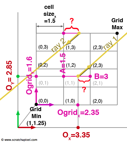 Introduction to Acceleration Structures (Grid)