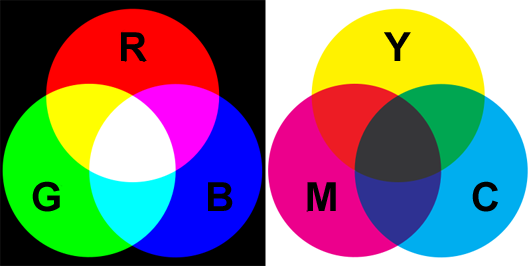 figure 5 when colors are considered to be additive red green and blue are the primary colors when colors are subtractive the primary colors are yellow - Primary Color Pictures