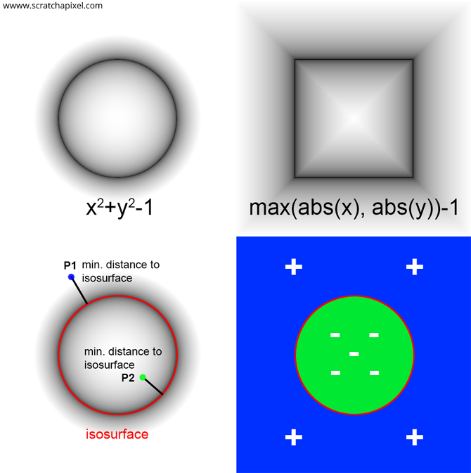 Rendering Implicit Surfaces and Distance Fields: Sphere