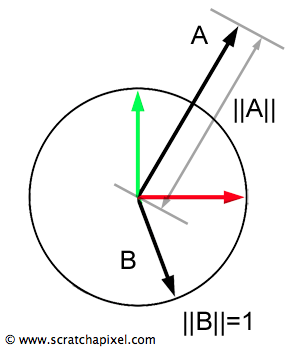 Geometry (Math Operations on Points and Vectors)