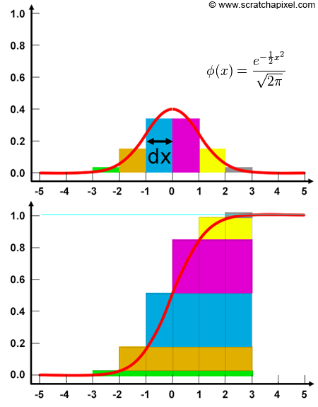 Figure 2 The Cdf Bottom Of A Pdf In This Example Is Standard Normal Distribution Function Top