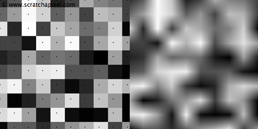 Value Noise and Procedural Patterns: Part 1 (Introduction)