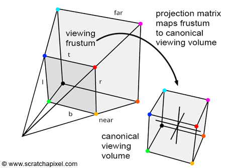 The Perspective and Orthographic Projection Matrix