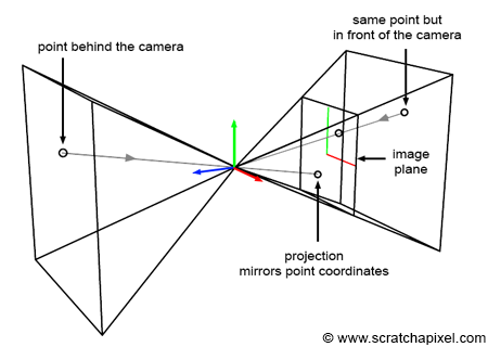 how to find saddle point in matrix