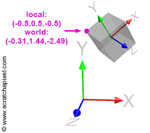 Computing the Pixel Coordinates of a 3D Point (Mathematics