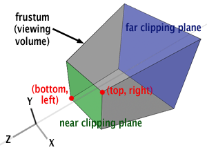 The Perspective and Orthographic Projection Matrix (The OpenGL