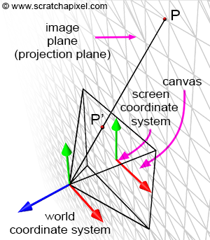 Computing the Pixel Coordinates of a 3D Point (Mathematics of