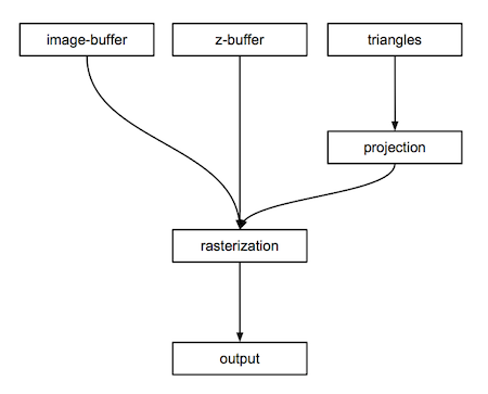 Rasterization: a Practical Implementation (An Overview of