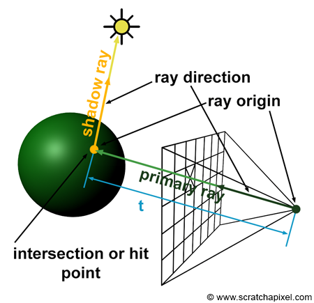Ray Tracing Generating Camera Rays Definition Of A Ray