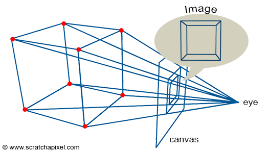 Computing The Pixel Coordinates Of A 3d Point Perspective