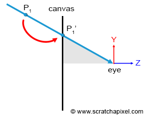 Computing the Pixel Coordinates of a 3D Point (Perspective