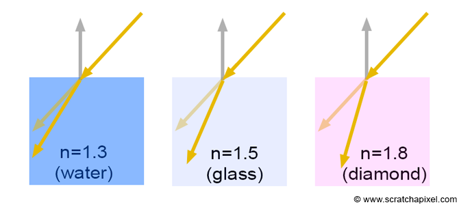 Introduction to Shading (Reflection, Refraction and Fresnel)