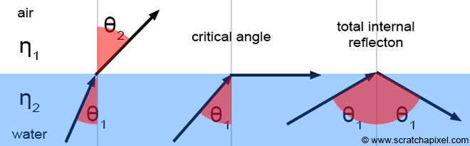 Introduction To Shading Reflection Refraction And Fresnel