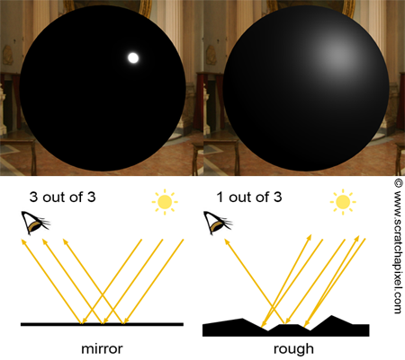 The Phong Model, Introduction to the Concepts of Shader